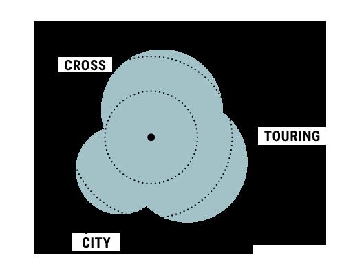 Einsatzgebiet i-Werk Cross