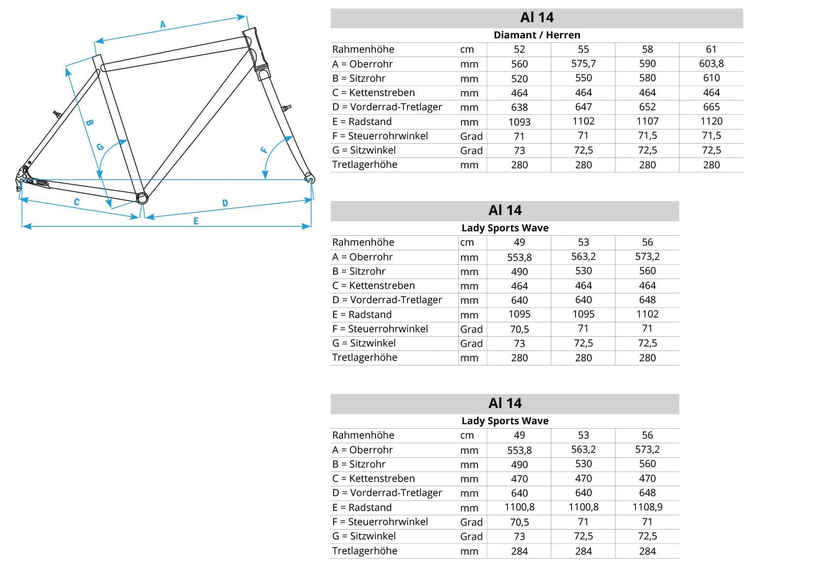Geometriedaten Al-14