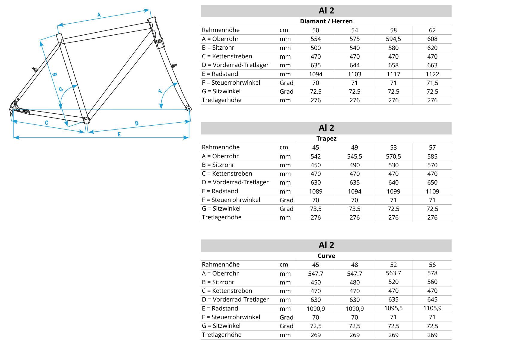 Geometriedaten Lavello