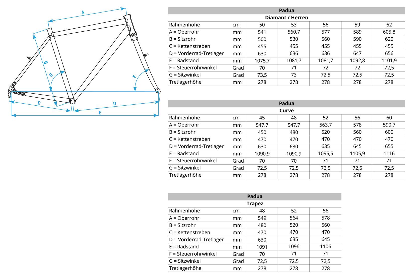 Geometriedaten Padua