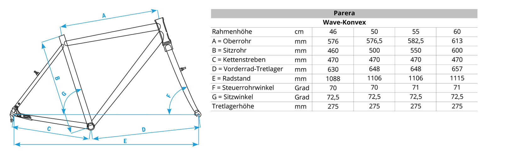 Geometriedaten Parera