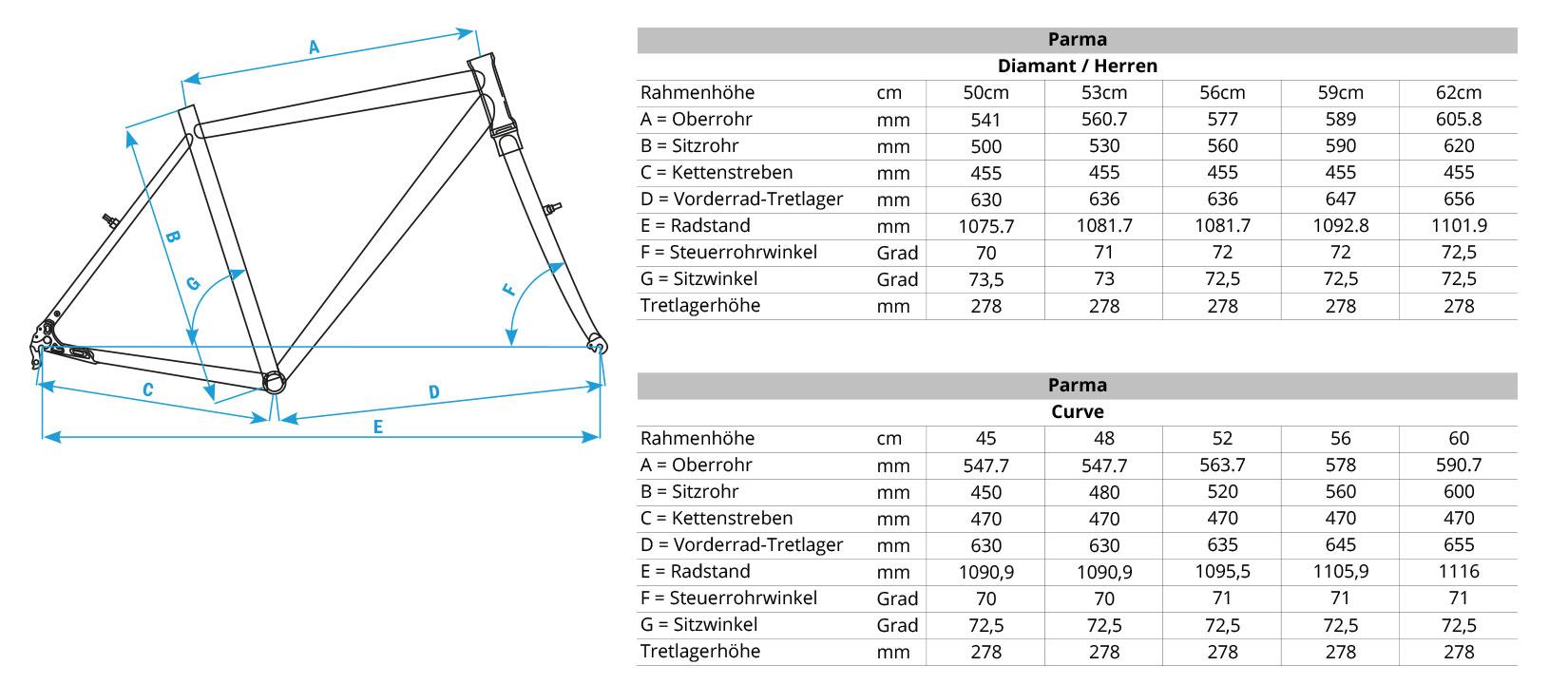 Geometriedaten Parma