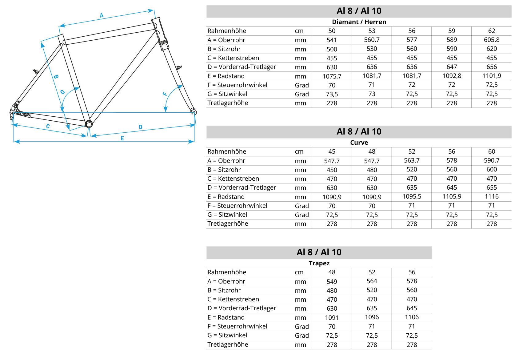 Geometriedaten Al-8 / Al-10