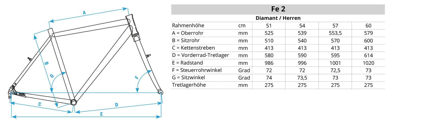 Geometriedaten Fe-2