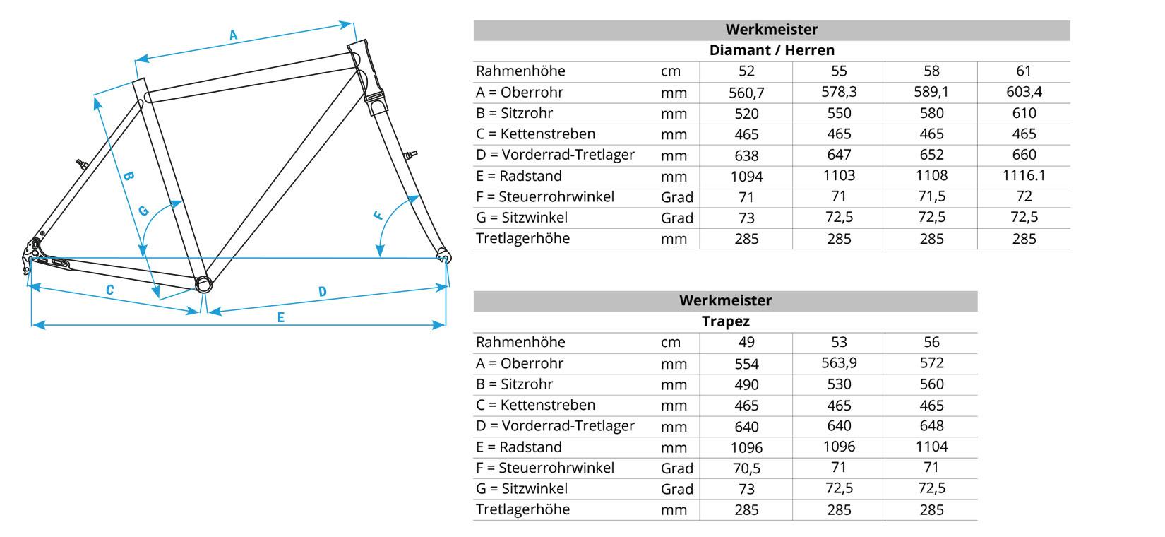 Geometriedaten Werkmeister